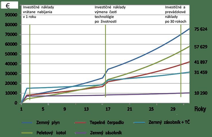 Investičné a prevádzkové náklady